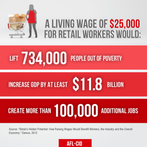 courtesy http://www.aflcio.org/Blog/Political-Action-Legislation/What-Would-a-Living-Wage-for-Retail-Workers-Do